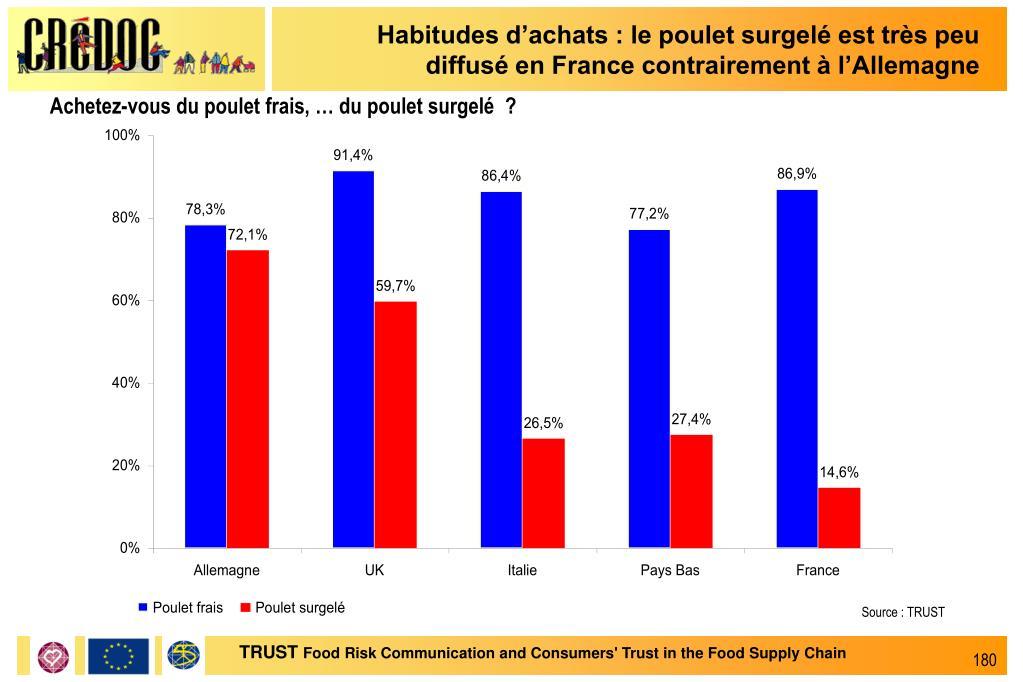 Habitudes d'achats : le poulet surgelé est très peu diffusé en France contrairement à l'Allemagne