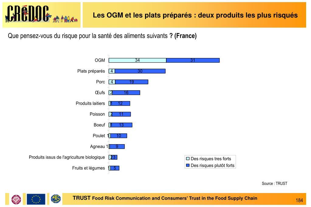 Les OGM et les plats préparés : deux produits les plus risqués