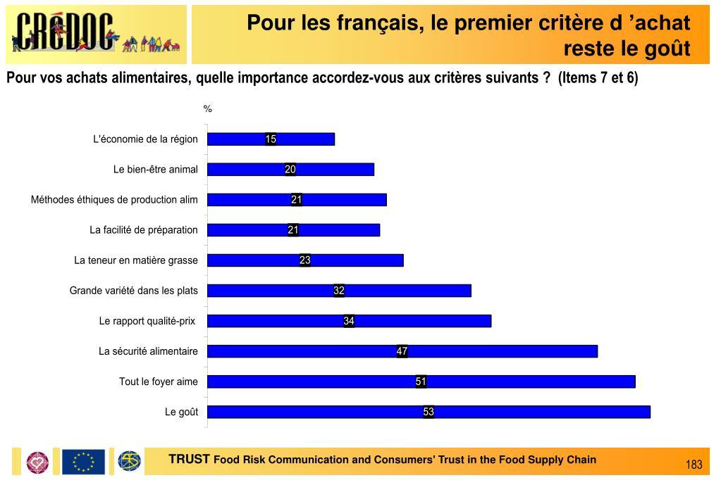 Pour les français, le premier critère d'achat reste le goût