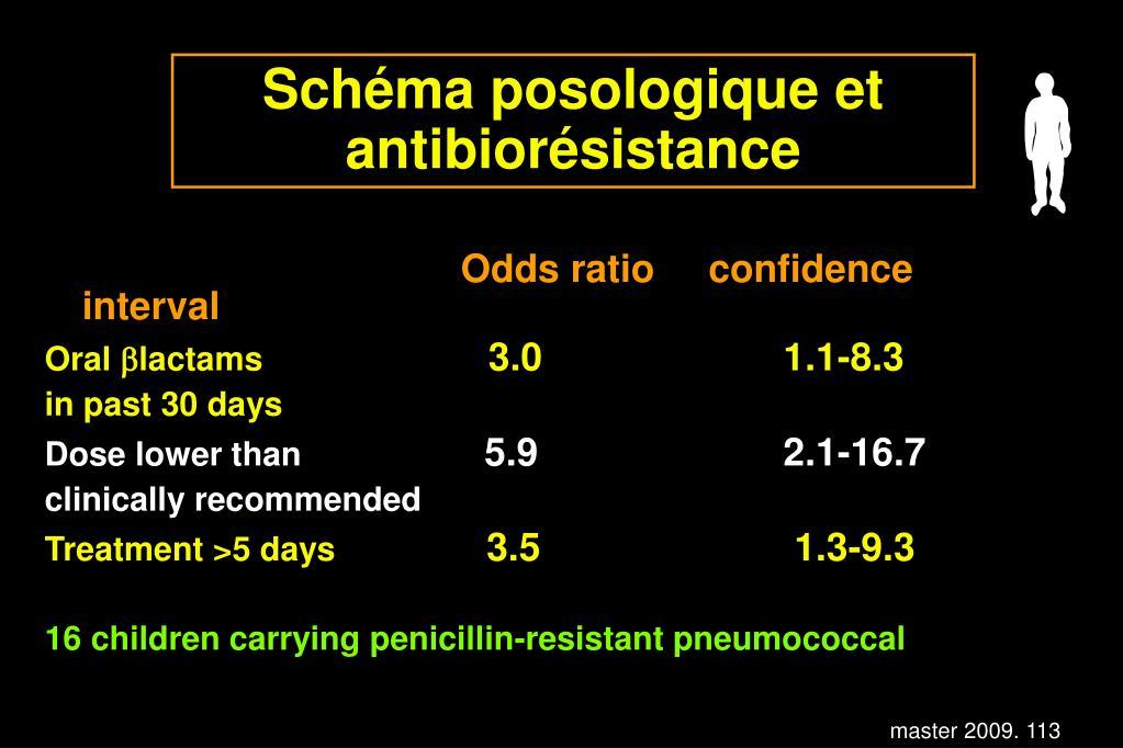 Schéma posologique et antibiorésistance