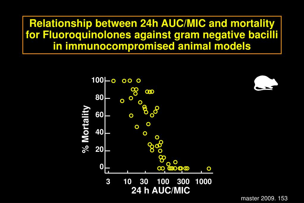 Relationship between 24h AUC/MIC and mortality for Fluoroquinolones against gram negative bacilli in immunocompromised animal models