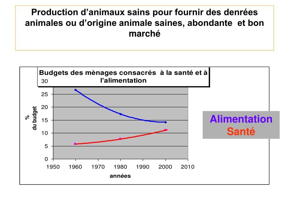 Production d'animaux sains pour fournir des denrées animales ou d'origine animale saines, abondante  et bon marché