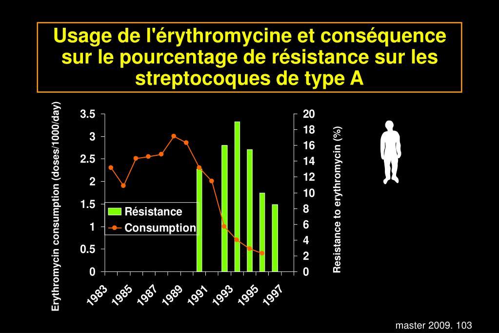 Usage de l'érythromycine et conséquence sur le pourcentage de résistance sur les streptocoques de type A