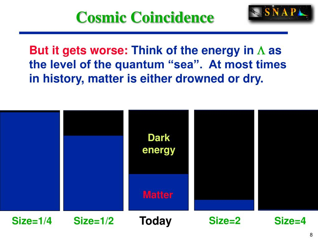 Cosmic Coincidence