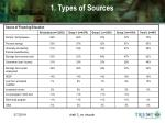 1 types of sources