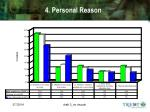 4 personal reason