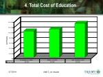 4 total cost of education