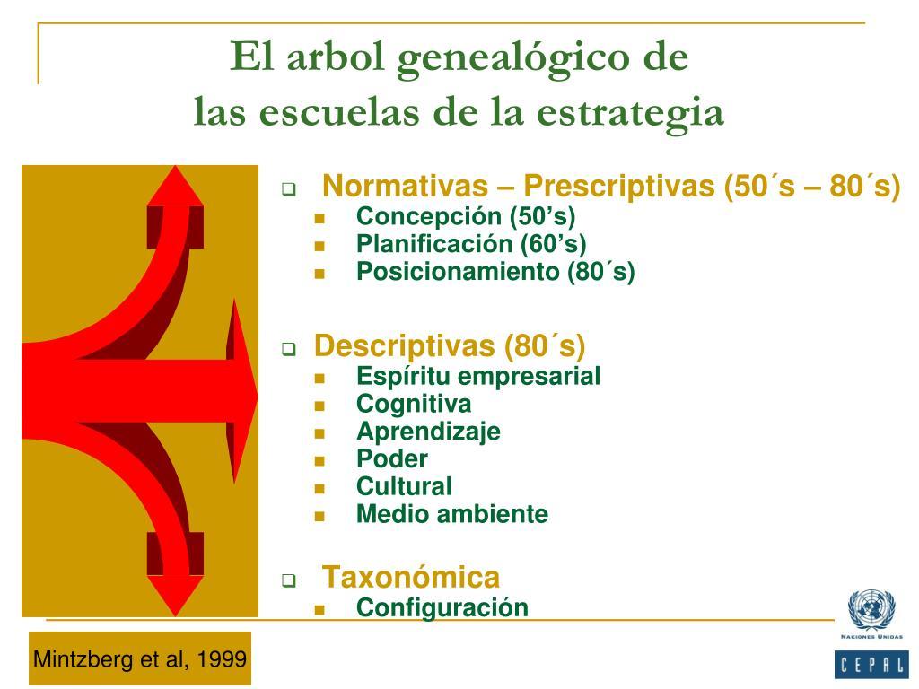 El arbol genealógico de