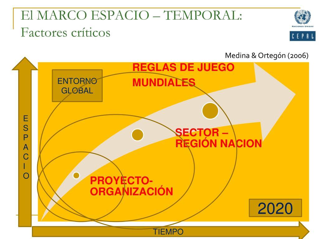 El MARCO ESPACIO – TEMPORAL: