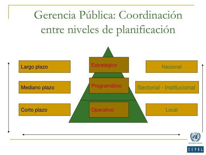 Gerencia p blica coordinaci n entre niveles de planificaci n