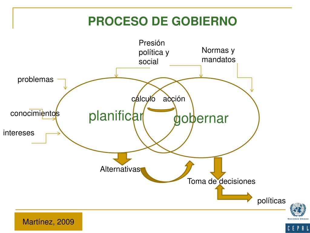 PROCESO DE GOBIERNO