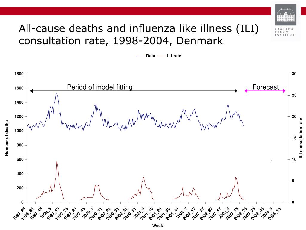 All-cause deaths and influenza like illness (ILI) consultation rate, 1998-2004, Denmark