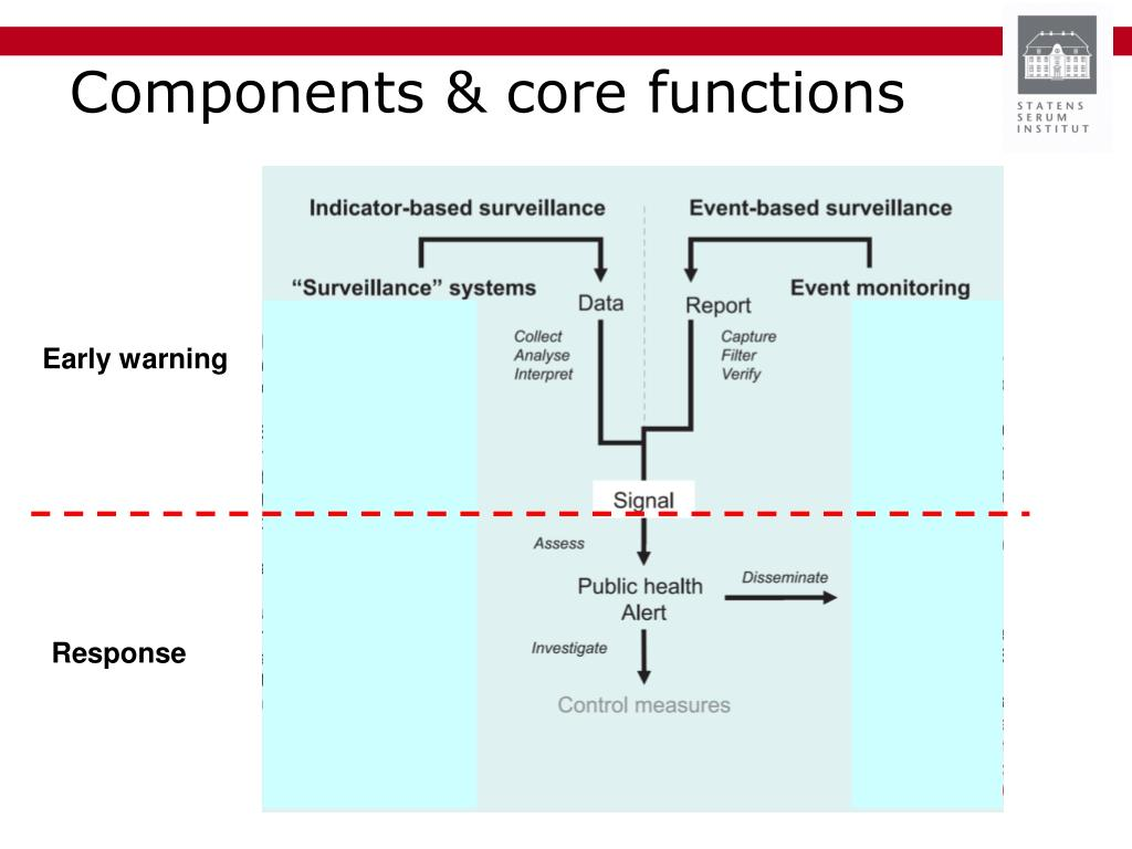 Components & core functions