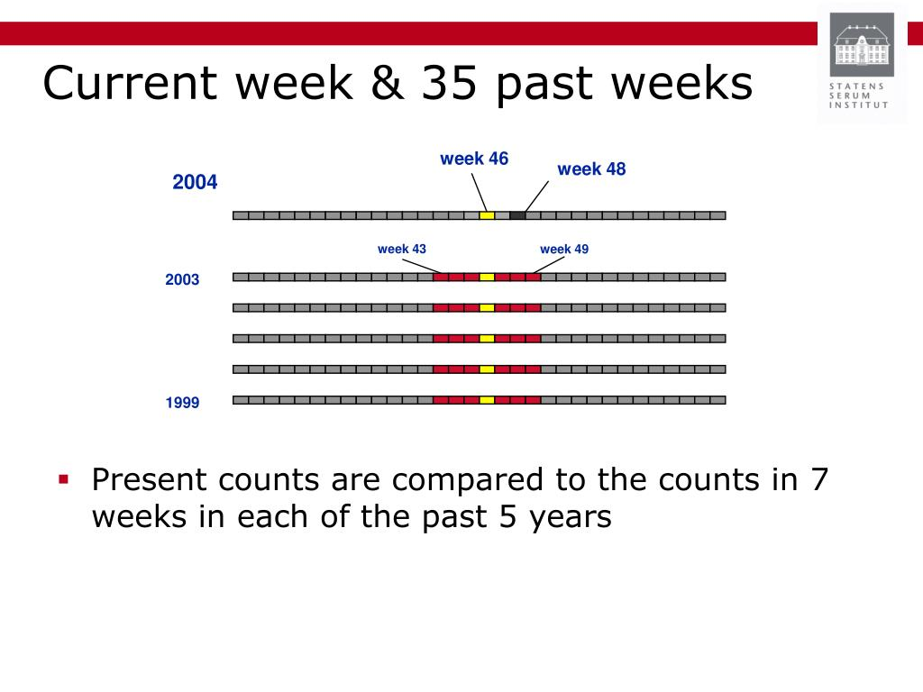 Present counts are compared to the counts in 7 weeks in each of the past 5 years
