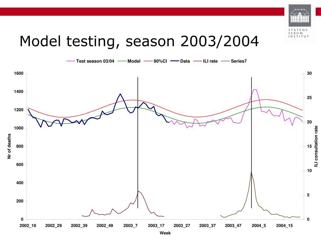 Model testing, season 2003/2004