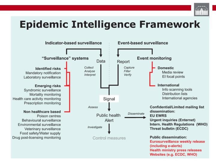 Epidemic intelligence signals from surveillance systems