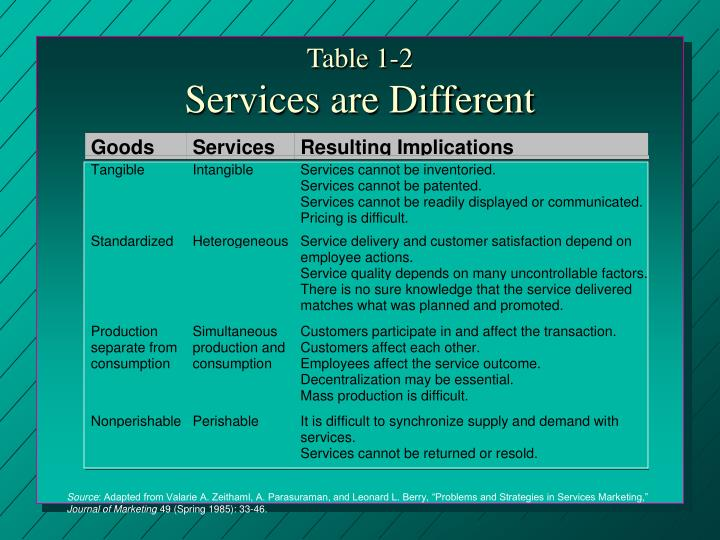 marketing for services simultaneous production and consumption Unit 10 : marketing mix design for services zsimultaneous production and consumption services marketing mix.