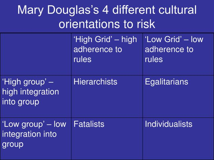 an analysis of mary douglass cultural study risk and blame This article offers an introduction to grid-group cultural theory (also known as grid -group analysis, cultural theory or theory of socio-cultural viability), an.