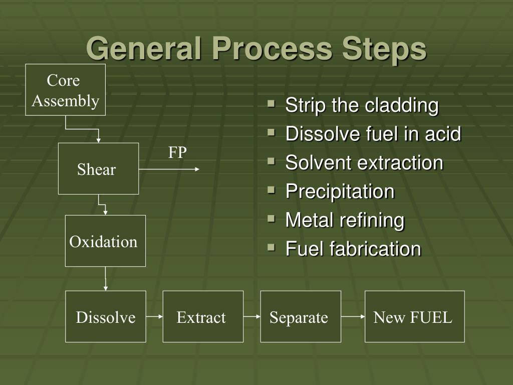 General Process Steps