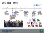 gif 2002 2004