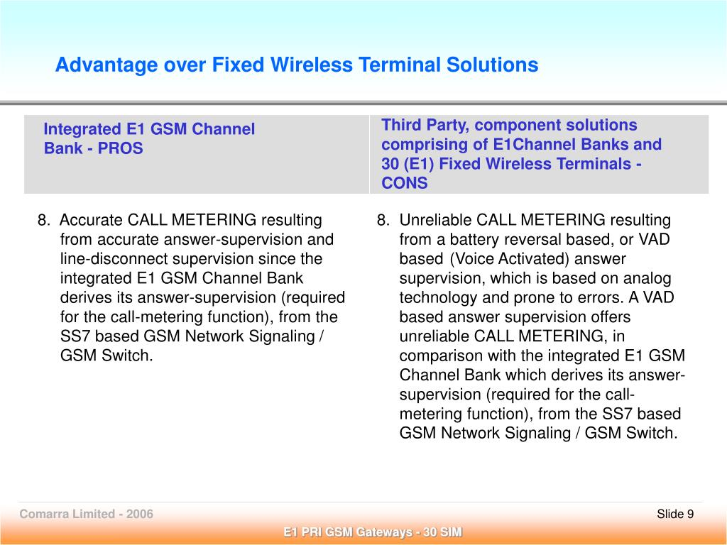 Advantage over Fixed Wireless Terminal Solutions