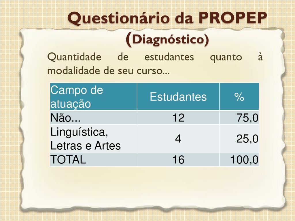 Quantidade de estudantes quanto à modalidade de seu curso