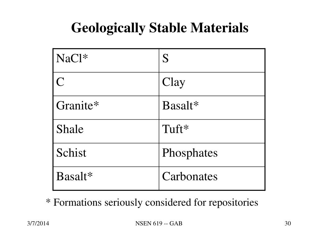 Geologically Stable Materials