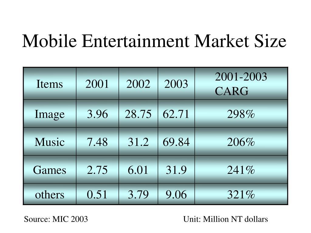 Mobile Entertainment Market Size