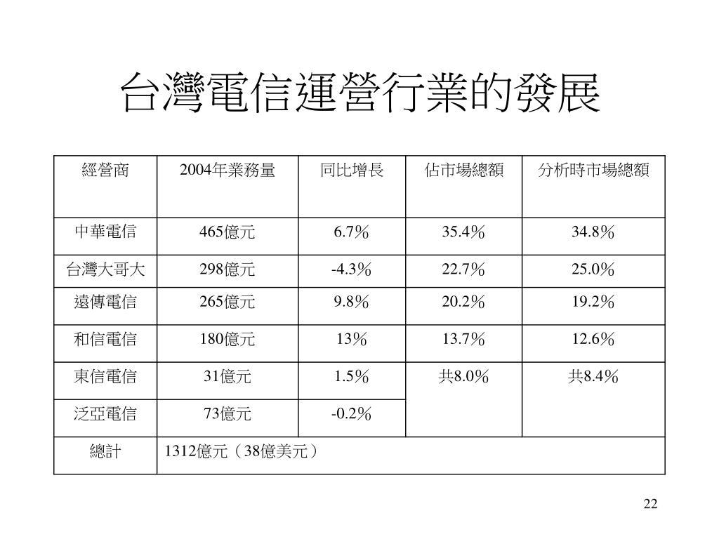 台灣電信運營行業的發展