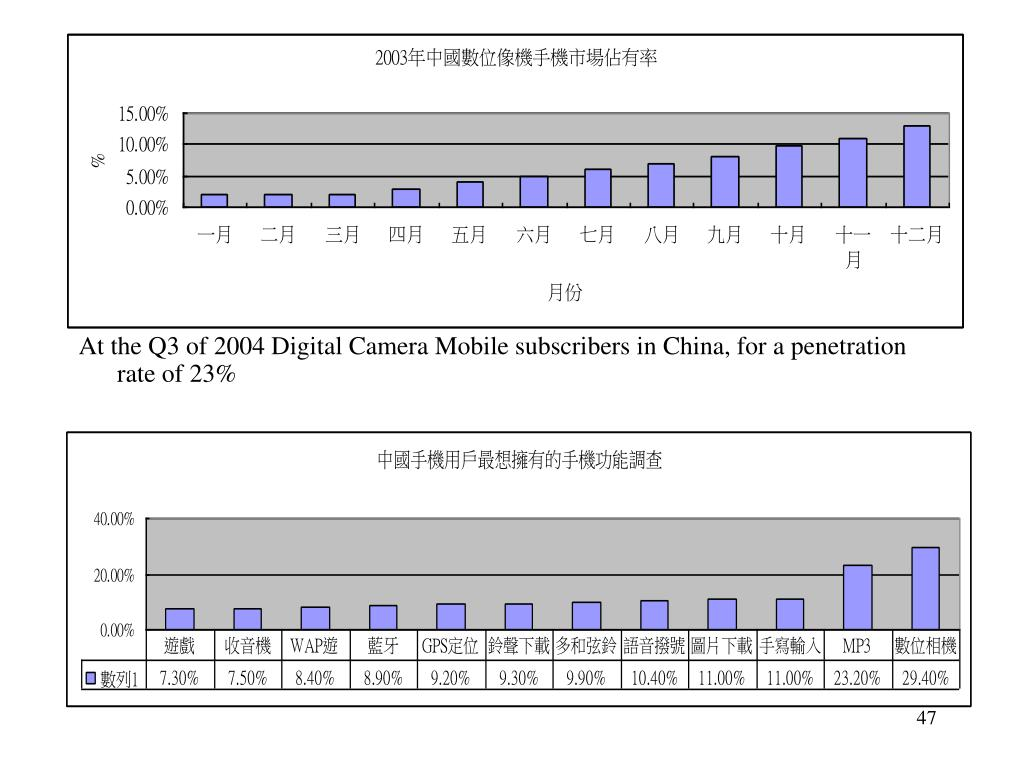 At the Q3 of 2004 Digital Camera Mobile subscribers in China, for a penetration rate of 23%
