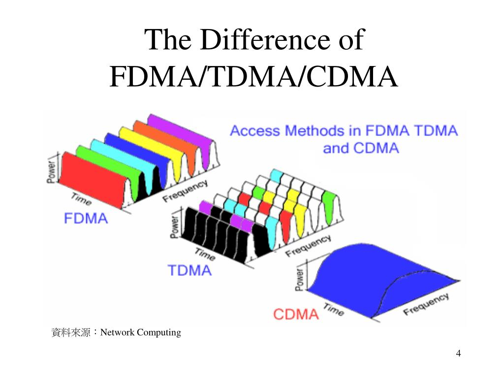 The Difference of FDMA/TDMA/CDMA