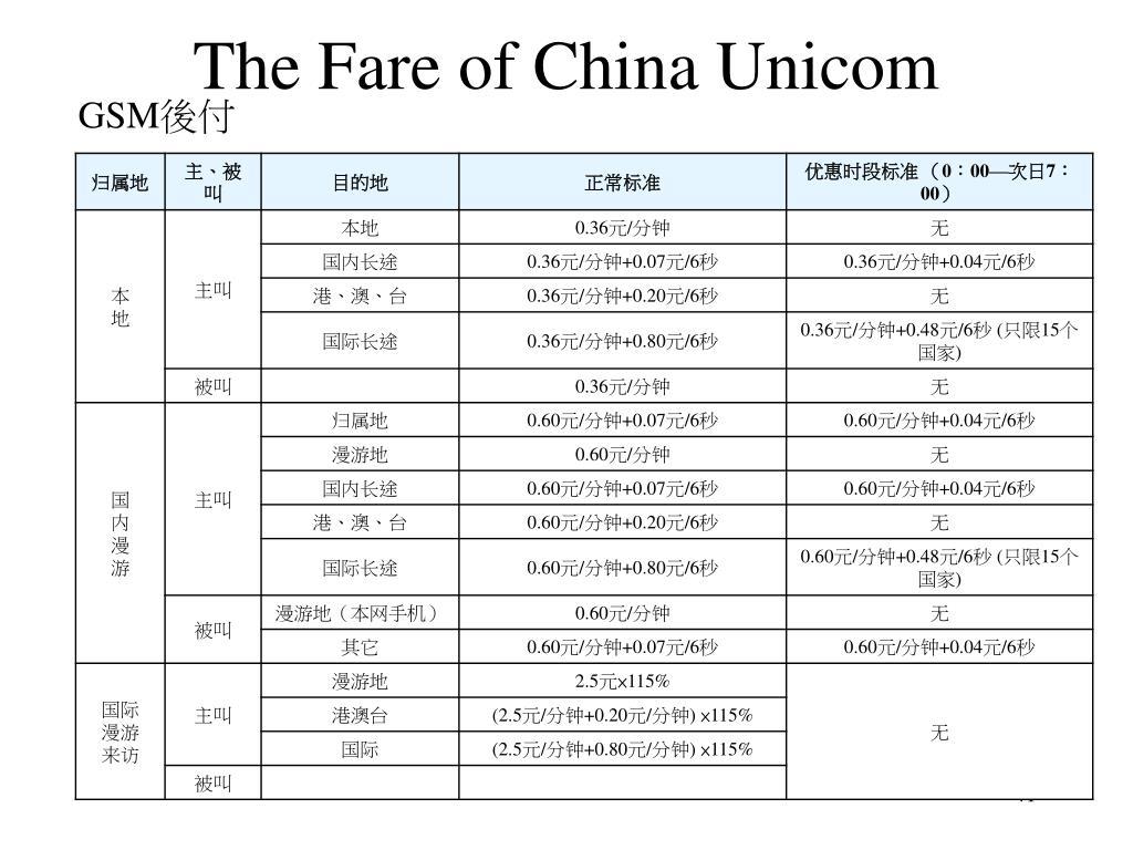 The Fare of China Unicom