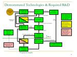 demonstrated technologies required r d