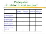 participation in relation to what and how