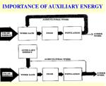 importance of auxiliary energy