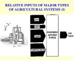 relative inputs of major types of agricultural systems i