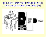 relative inputs of major types of agricultural systems iv