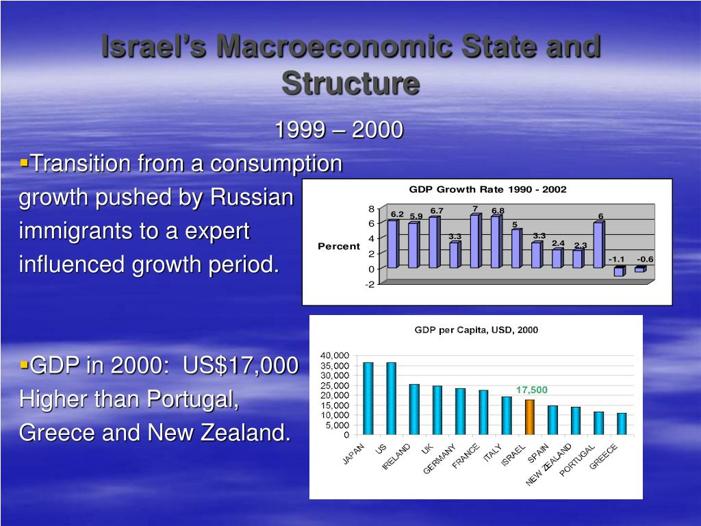 Israel's Macroeconomic State and Structure