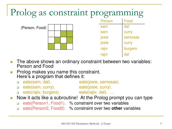 logic programming with prolog pdf