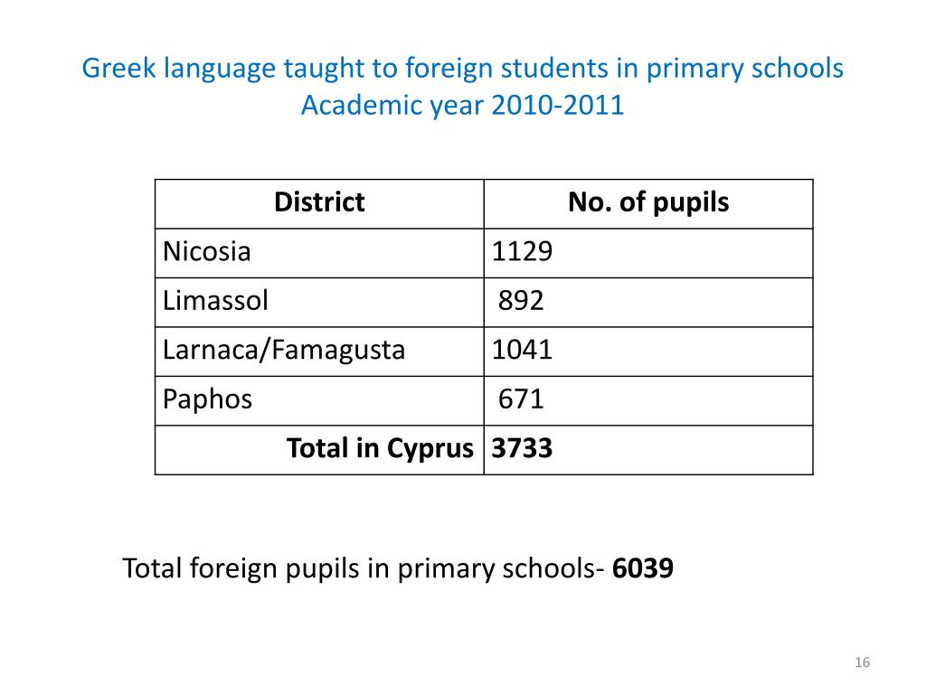 Greek language taught to foreign students in primary schools