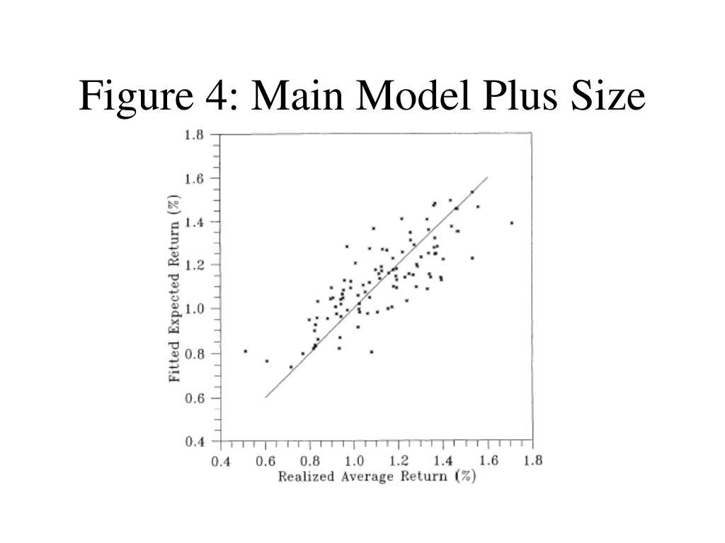 Figure 4: Main Model Plus Size