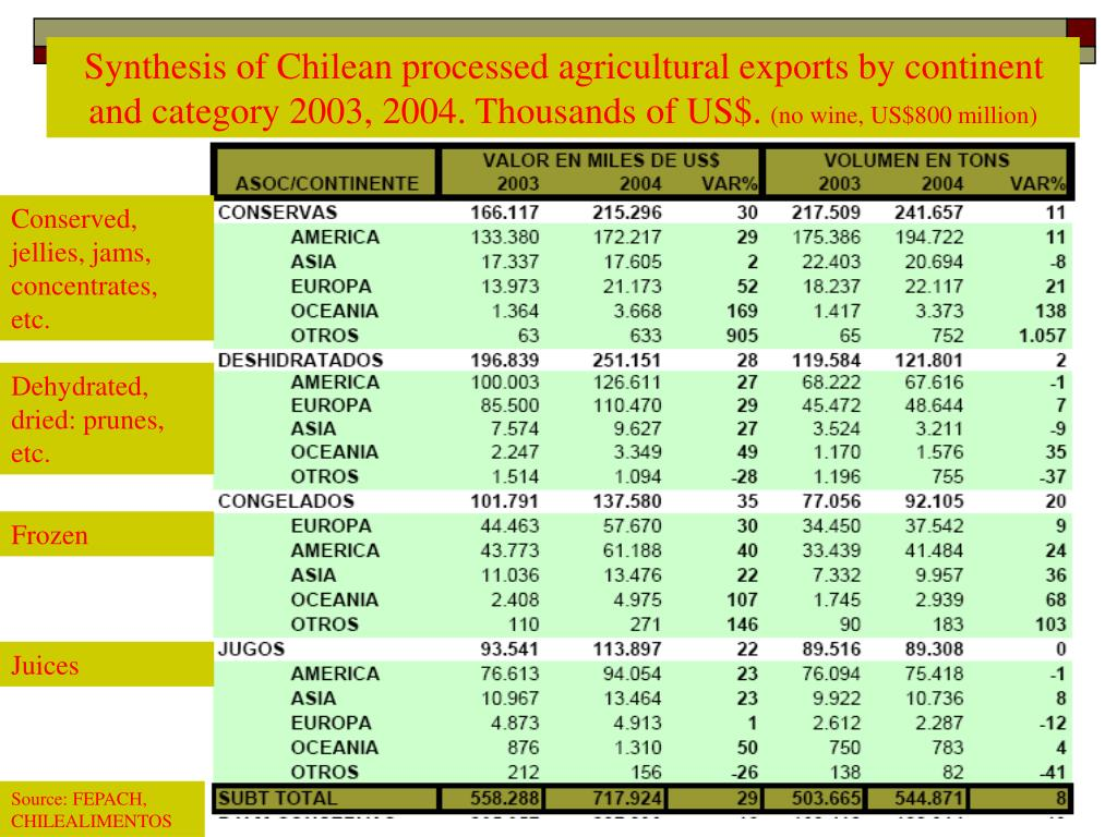 Synthesis of Chilean processed agricultural exports by continent and category 2003, 2004. Thousands of US$.