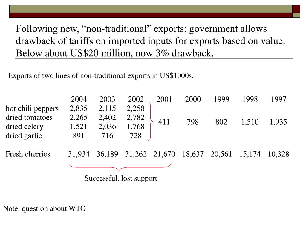 "Following new, ""non-traditional"" exports: government allows drawback of tariffs on imported inputs for exports based on value. Below about US$20 million, now 3% drawback."