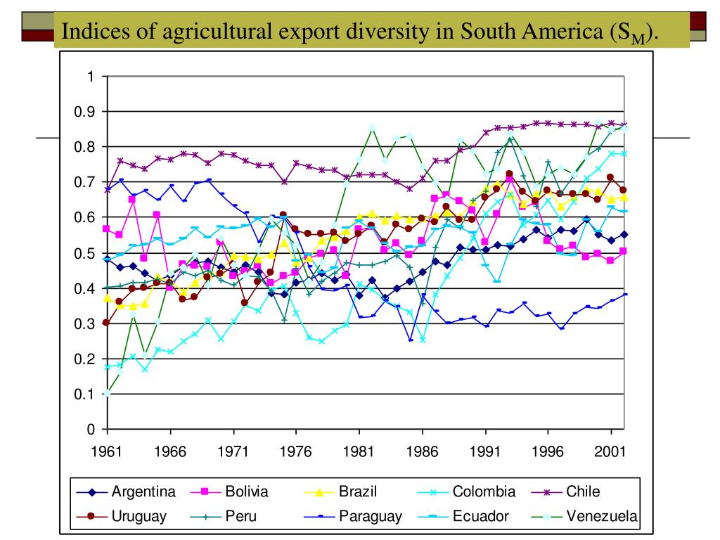 Indices of agricultural export diversity in South America (S
