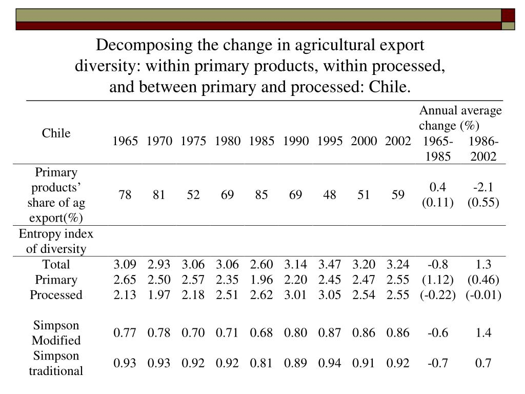 Decomposing the change in agricultural export diversity: within primary products, within processed, and between primary and processed: Chile.