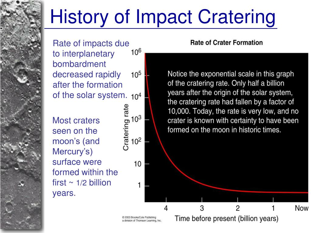 History of Impact Cratering