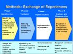methods exchange of experiences