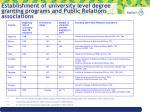 establishment of university level degree granting programs and public relations associations