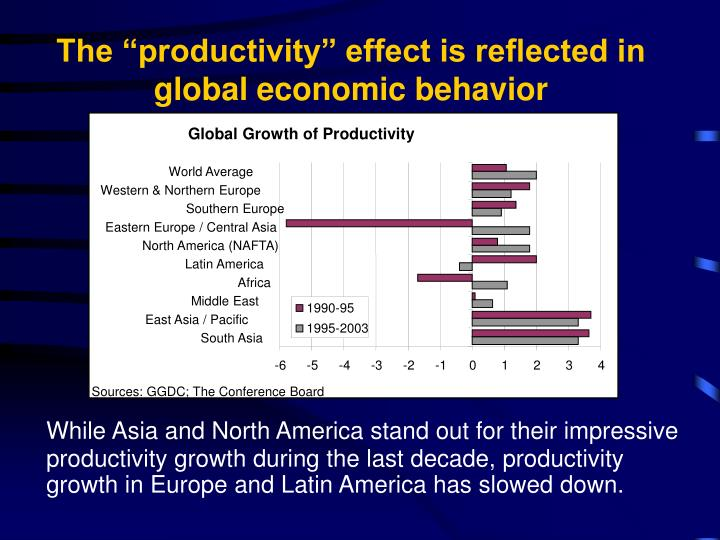 a study on the effects of the productivity growth between the years 1980 and 1990 Growth, and its constituent parts, labor force and productivity growth we estimate that a 10% increase in the fraction of the population ages 60+ decreases gdp per capita by 57.