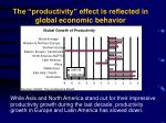 the productivity effect is reflected in global economic behavior